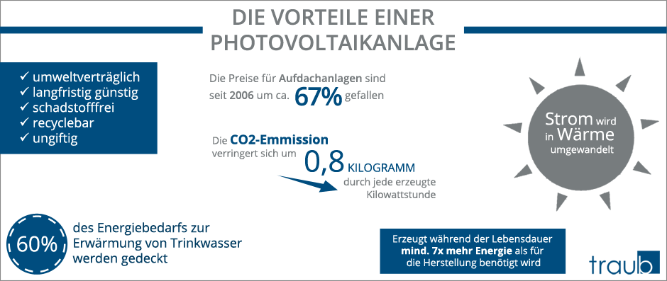 Die Vorteile einer Photovoltaikanlage